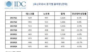 한국IDC, 지난해 국내 PC 출하량 전년 대비 6.9% 하락