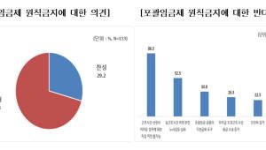 """포괄임금 적용 기업 70.8% """"포괄임금제 원칙적 금지 반대"""