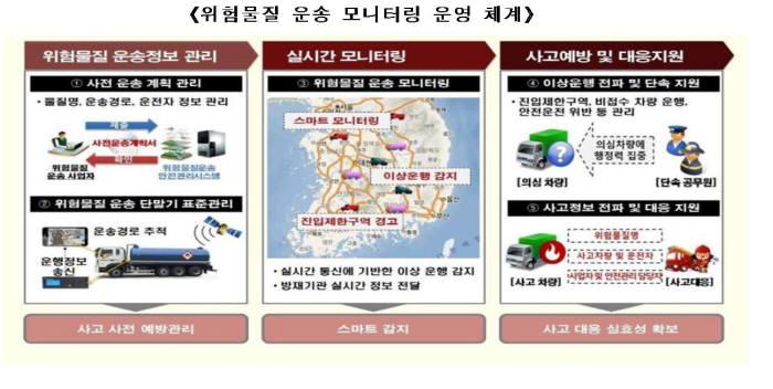 위험물질 운송 차량 모니터링 시스템