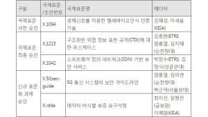 한국 개발 사이버보안 기술 2건, ITU 국제표준 채택