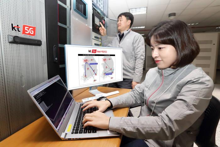 KT가 국내 최초로 5G 이동통신 백본망에 전국 주요 도시를 직접 연결하는 메시 구조를 적용 완료했다.