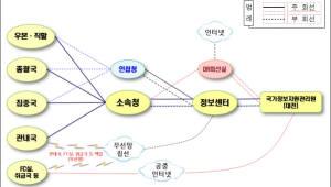 우본, 우정사업기반망 통신사업자 이원화