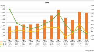 """""""올해 OLED 시장 13.8% 성장한 322억달러 전망"""" 유비리서치"""