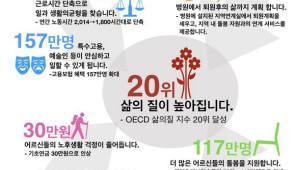 정부 5년간 332조 투입 '포용적 사회보장체계' 구축