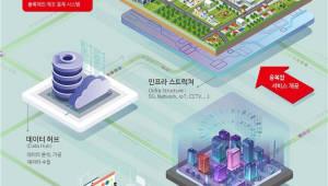 [스마트시티 혁신전략]세종- AI가 운영하는 세계 최초 도시..스마트모빌리티·헬스케어 등 혁신 요소 주목