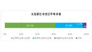 IT서비스 기업 60% 선택적 근로제 도입…정산기간 확대 요구