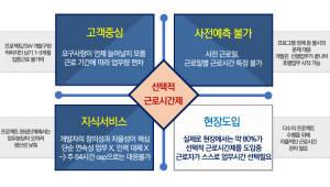 IT·SW 업계, 왜 선택근로제 도입하나…정산기간, 1→6개월 확대 시급