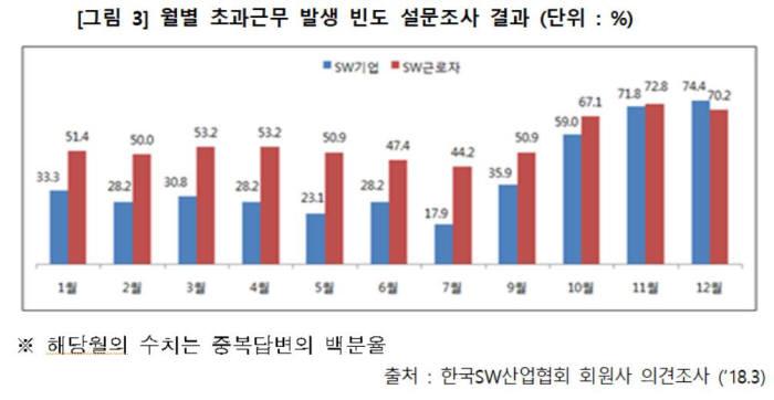 [이슈분석]IT·SW 업계, 왜 선택근로제 도입하나…정산기간, 1→6개월 확대 시급