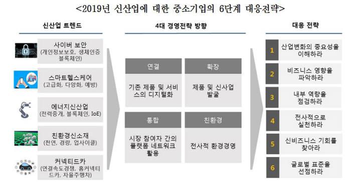 신산업에 대한 중소기업 6단계 대응전략(자료:무역협회)