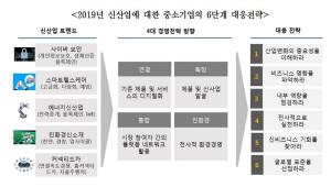 """올해 신산업 키워드 '보안·헬스케어·에너지·신소재·커넥티드카'... """"생존 위해 대응 필수"""""""