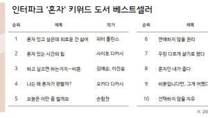 """인터파크 """"'혼자' 키워드 관련 도서 판매량 늘어"""""""
