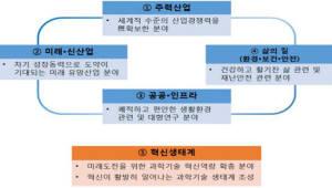 {htmlspecialchars(국가 R&D서 정부-민간 시너지 극대화...중장기 R&D 투자전략 확정)}