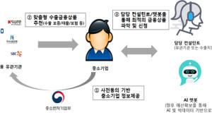"""유망기업 DB공유로 맞춤형 '中企 수출금융패키지' 개발... """"챗봇 활용도 검토"""""""