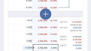 업비트, 암호화폐거래 신규 기능 업데이트