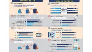 KISA, 올해 국내 위치정보산업 매출 규모 1조2546억원