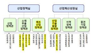 {htmlspecialchars(산업부, 조직개편…명패 바꾸고 업무 이관하고)}