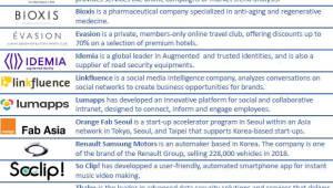 한국·프랑스 경제협력 강화…유망 기업 11곳 방한