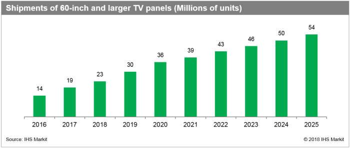 표. 60인치 이상 TV 패널 출하량 전망 (자료=IHS마킷)