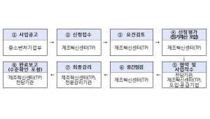 {htmlspecialchars(스마트공장 보급 전초기지 '스마트 제조혁신센터' 본격 가동)}