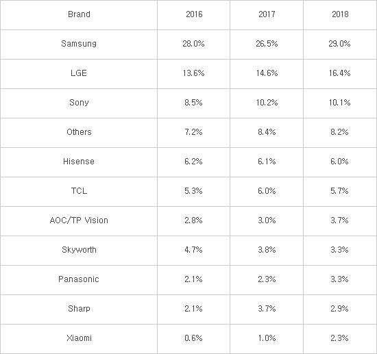 삼성·LG전자 지난해 세계 TV 시장 점유율 45.4%...中·日과 격차 벌려