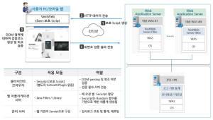 [새로운SW][신SW상품대상추천작]예티소프트 '베스트웹 ver1.3'
