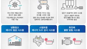 에어릭스, 월 20만원대 스마트 팩토리 시스템 출시