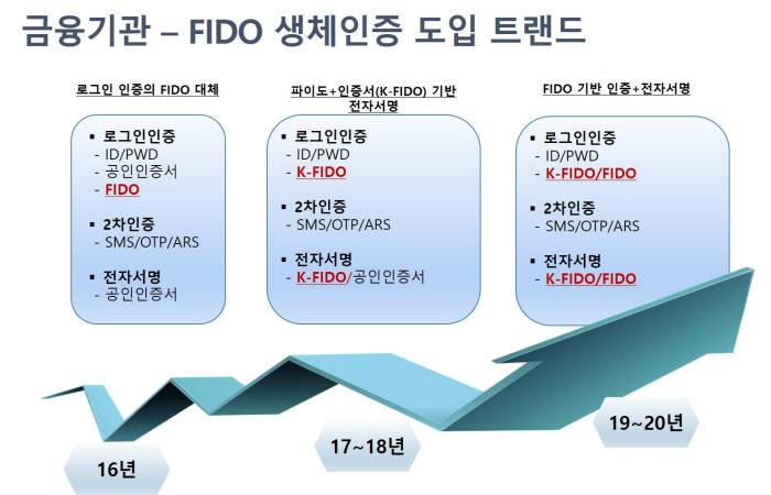 금융기관 파이도 생체인증 도입 트렌드 (제공: 라온시큐어)