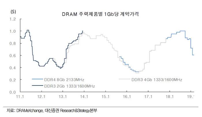 1분기 D램 가격 30% 폭락…예상보다 깊은 반도체 하락골