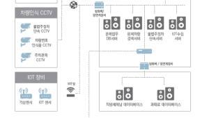 새눈, CCTV통합관제센터 자산관리솔루션 인기