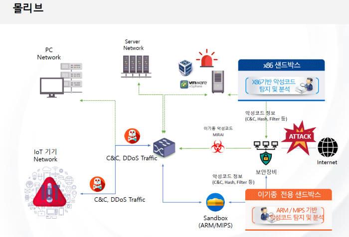 쿤텍, IoT 취약점 진단 솔루션 선보인다