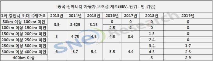 현행 중국 신에너지 자동차 보조금 제도와 2019년 강화될 것으로 전망되는 보조금 지급 기준. (자료=SNE리서치)