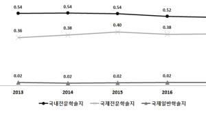 대학 국제전문논문 비중↑...전체논문 점유율은 서울대 가장 높아