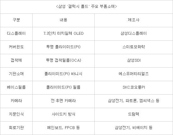 삼성 '갤럭시 폴드' 생산 착수…월 10만대 미만
