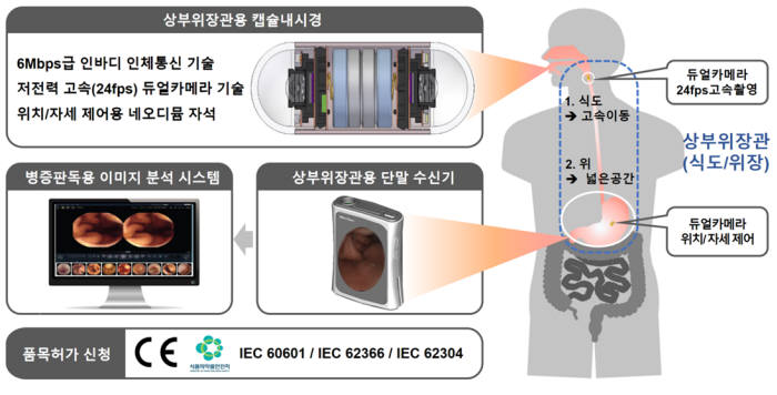 인체통신 기반 상부위장관용 캡슐내시경 시스템 개념도