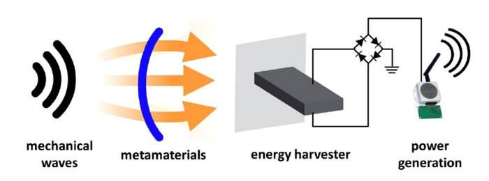 메타 에너지 하베스팅 시스템 모식도