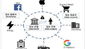 민간부문에만 데이터 개방 압박하는 금융당국