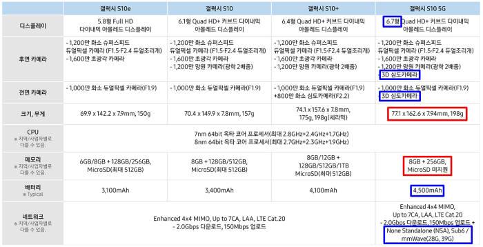 S10 라인업을 잘 살피다 보면, 모델별로 여러 차이점을 발견할 수 있다. 5G 단말인 S10 5G는 곧 출시를 앞두고 있어, 8일에 먼저 출시된 LTE폰과 비교할 필요도 있다 [자료=삼성전자]