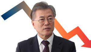 연일 떨어지는 文·민주당 지지도, 동시 최저…한국당 상승
