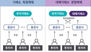 """네오프레임, 대체거래소(ATS) 플랫폼 개발...""""다음달 시연회 개최"""""""