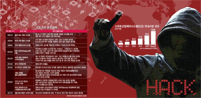 """[이슈분석] '산업제어시스템(ICS)' 보안 위험수위...""""국가 근간 흔든다"""""""