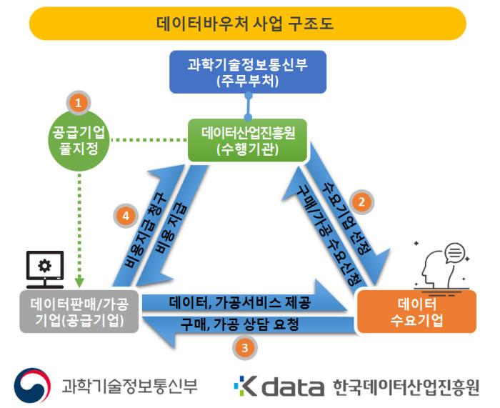 데이터바우처 사업 구조도. 한국데이터산업진흥원 제공