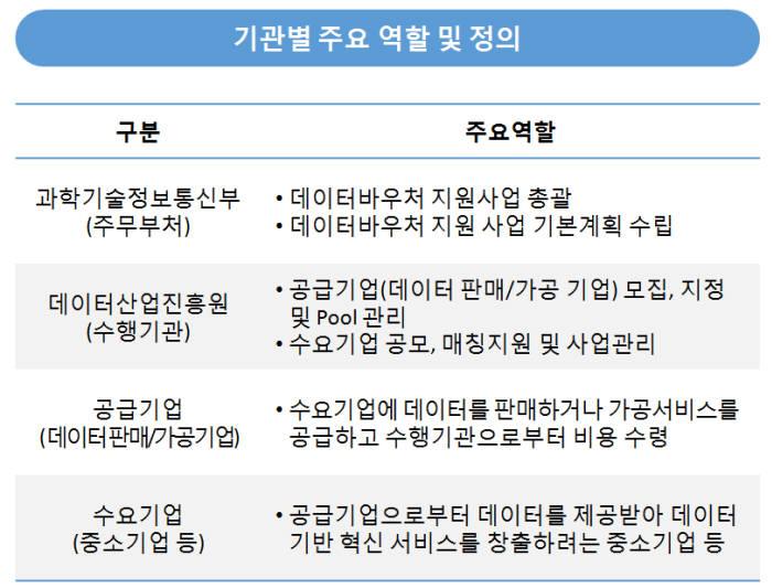 데이터바우처 사업 기관별 주요 역할과 정의. 데이터산업진흥원 제공