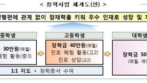 {htmlspecialchars(복권기금으로 저소득층 중고생 장학금 준다)}