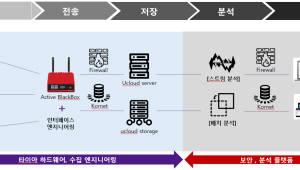 타이아, '액티브블랙박스'로 제조현장 스마트화 앞장