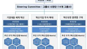 신한금융, 혁신금융 추진위 출범...14개 자회사 임직원 2000명 참여
