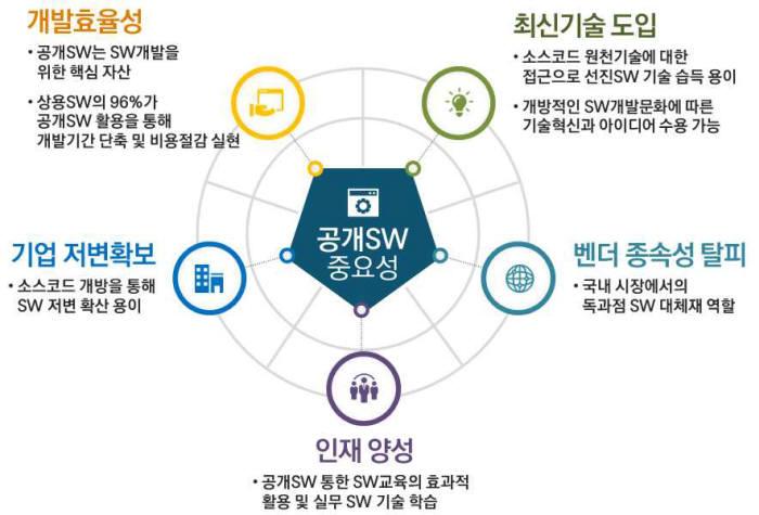 공개SW의 중요성. 정보통신산업진흥원(NIPA) 제공