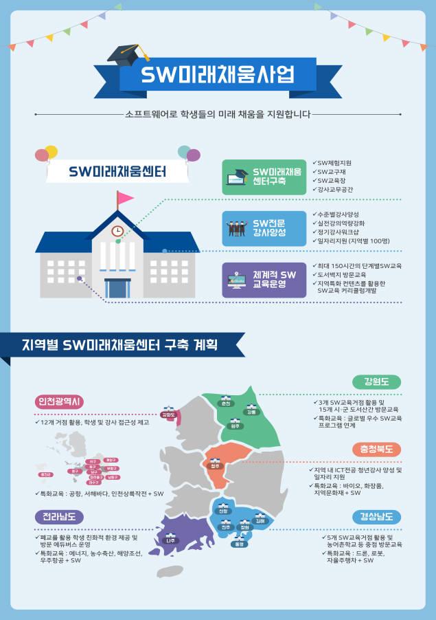 과기정통부, 인천 등 5개 광역지자체 SW교육 활성화 지원