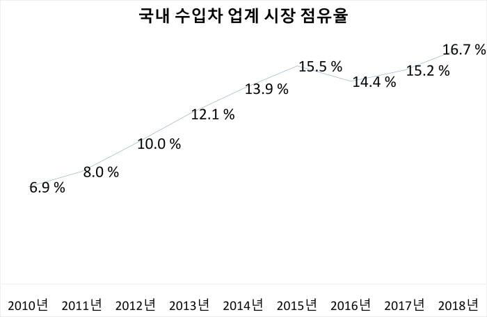 최근 연도별 국내 수입차 업계 시장 점유율 추이. (제공=한국수입자동차협회)