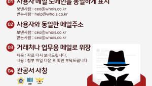 후이즈, '발신 주소 위조한 악성 피싱 메일 극성' 주의 경보