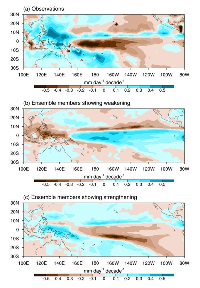 온실기체를 포함한 외부요인과 기후시스템 내의 자연 변동성으로 인한 워커순환의 변화